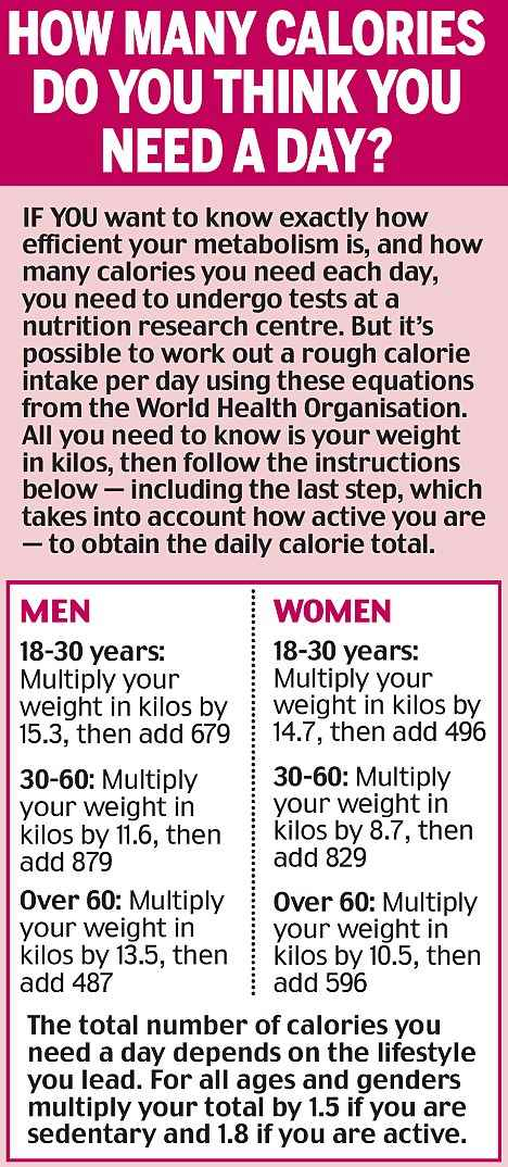 how-many-calories-to-maintain-weight1